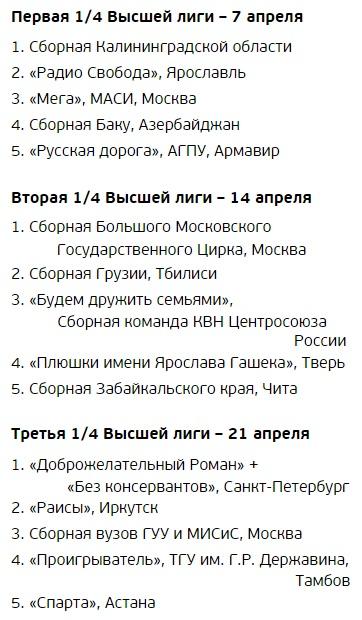 Список участников 1/4 финала КВН
